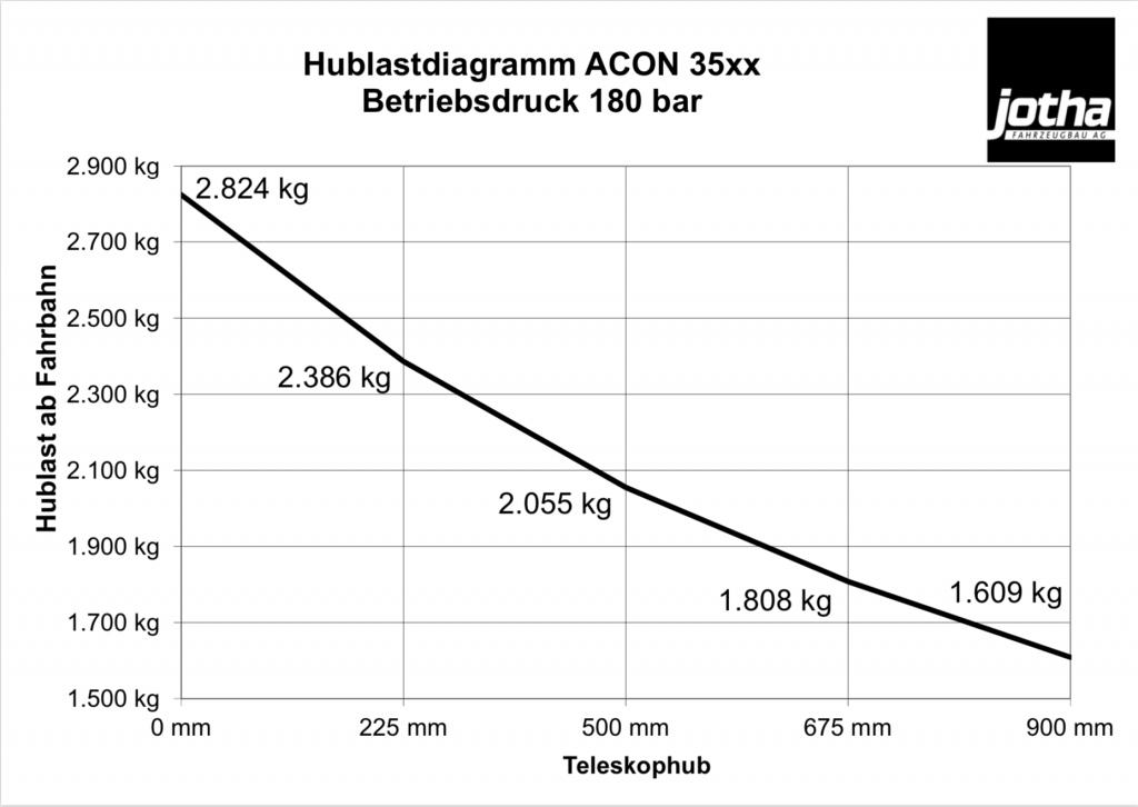 Hublastdiagramm